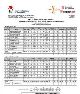 Estadístiques CB Tarragona-Flor de Vimbodi Pardinyes