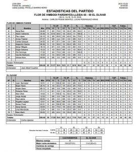 Estadistiques Finals:  Flor de Vimbodi Pardinyes 65- El Olivar 59