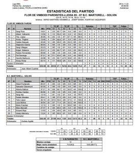 Estadistiques Finals Partit: Flor de Vimbodi Pardinyes 85- Martorell-Solvin 87